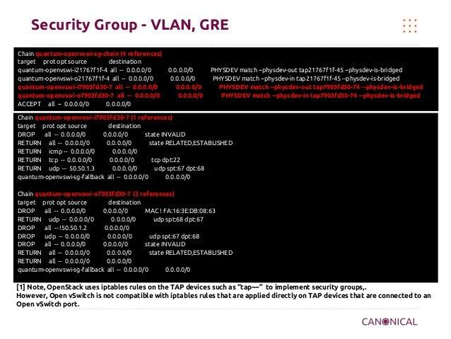 Security Group - VLAN, GRE Chain quantum-openvswi-sg-chain (4 references) target prot opt source destination quantum-openv...