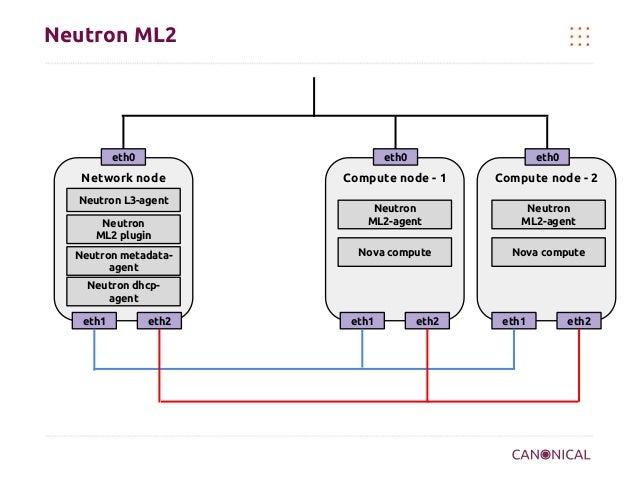 Neutron ML2  eth0  eth0  eth0  Network node  Compute node - 1  Compute node - 2  Neutron ML2-agent  Neutron ML2-agent  Nov...