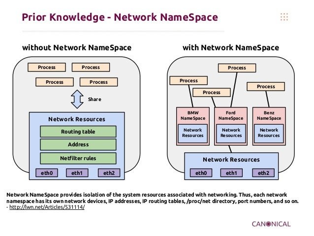 Prior Knowledge - Network NameSpace without Network NameSpace Process  with Network NameSpace  Process  Process  Process  ...
