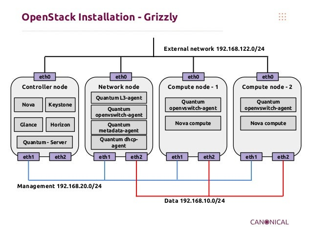 OpenStack Installation - Grizzly External network 192.168.122.0/24  eth0  eth0  Controller node  eth0  Network node Quantu...
