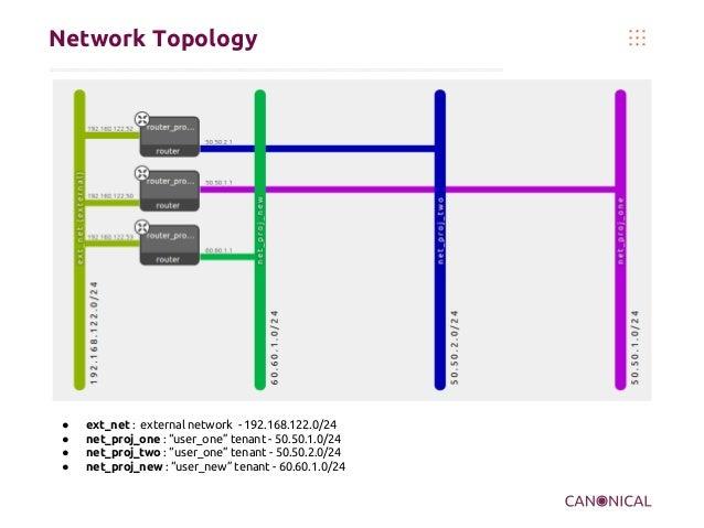 "Network Topology  ● ● ● ●  ext_net : external network - 192.168.122.0/24 net_proj_one : ""user_one"" tenant - 50.50.1.0/24 n..."