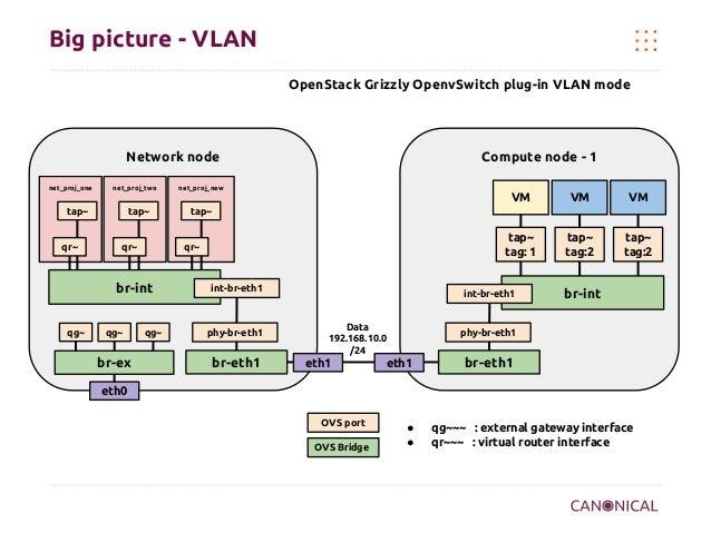 Big picture - VLAN OpenStack Grizzly OpenvSwitch plug-in VLAN mode  Network node net_proj_one  net_proj_two  Compute node ...