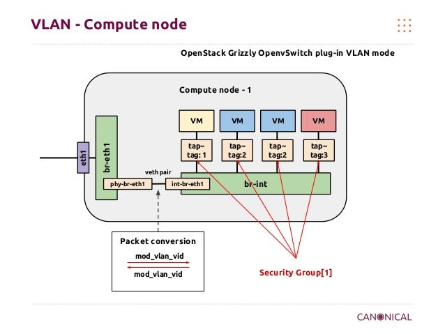 VLAN - Compute node OpenStack Grizzly OpenvSwitch plug-in VLAN mode  Compute node - 1  br-eth1  eth1  VM  VM  VM  VM  tap~...
