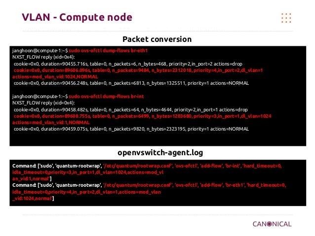 VLAN - Compute node Packet conversion janghoon@compute-1:~$ sudo ovs-ofctl dump-flows br-eth1 NXST_FLOW reply (xid=0x4): c...