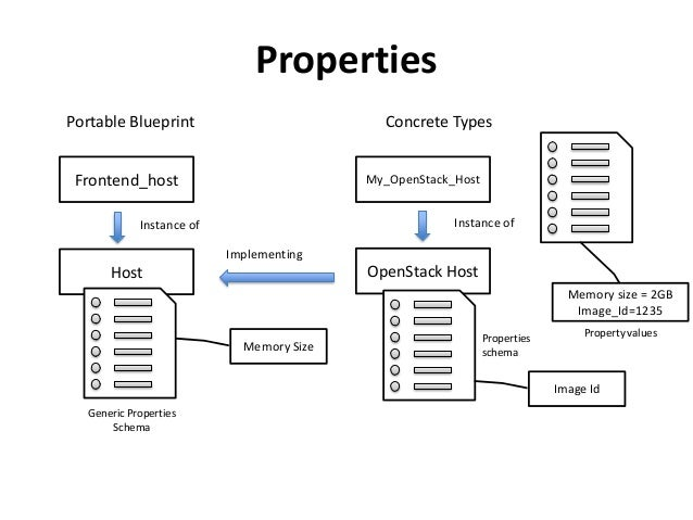 Deployment automation on openstack with tosca and cloudify node translated to tosca node hostedon relationship node connectedto relationship 24 properties portable blueprint malvernweather Images