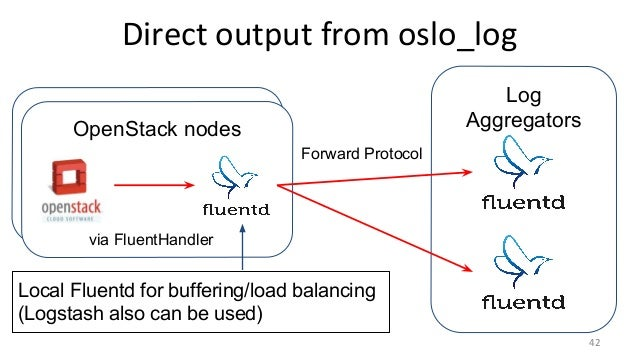 Fluentd vs  Logstash for OpenStack Log Management