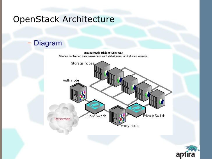 open stack swift architecture and monitoring : openstack architecture diagram - findchart.co