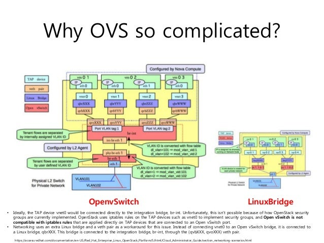 OpenStack 하반기 스터디] Interoperability with ML2: LinuxBridge, OVS