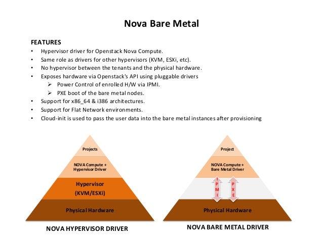 Nova  Bare  Metal   FEATURES   • • • •  • • •  Hypervisor  driver  for  Openstack  Nova  Compute....