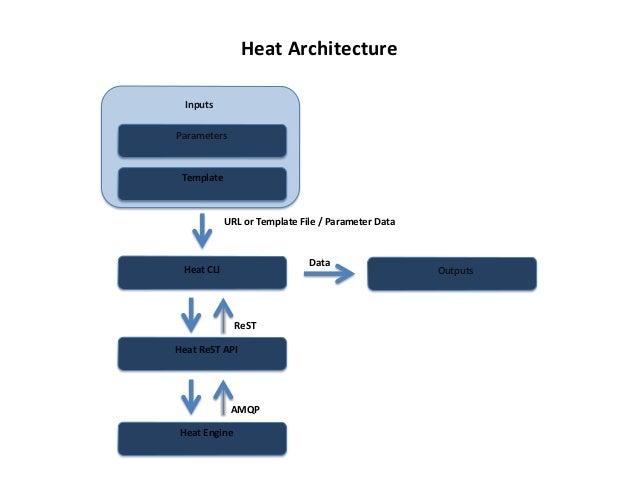 Heat  Architecture   Inputs   Parameters    Template    URL  or  Template  File  /  Parameter  Data...