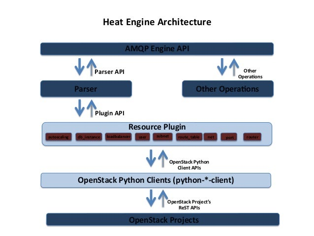 Heat  Engine  Architecture   AMQP  Engine  API   Other   Opera?ons    Parser  API    Other  Opera?on...