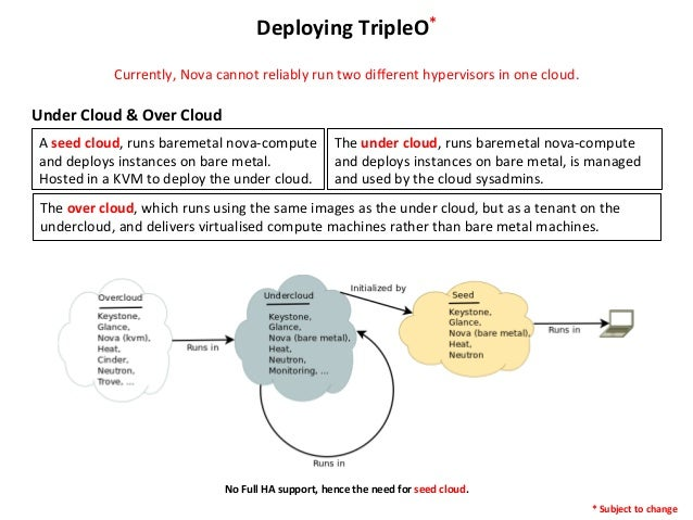 Deploying  TripleO*   Currently,  Nova  cannot  reliably  run  two  different  hypervisors  in  one ...