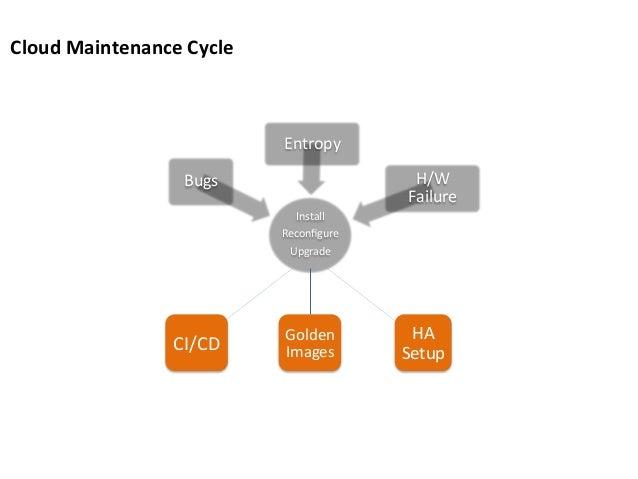 Cloud  Maintenance  Cycle    Entropy   H/W   Failure    Bugs   Install   Reconfigure   Upgrade    CI/CD...