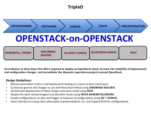 TripleO    An  endeavor  to  drive  down  the  effort  required  to  deploy  an  OpenStack  cloud...
