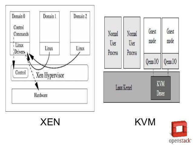 ● 케임브리지 대학 연구 프로젝트로 시작, 2003년 공개 ● 2013년 4월 Linux Foundation 공동 프로젝트 로 이전 Xen