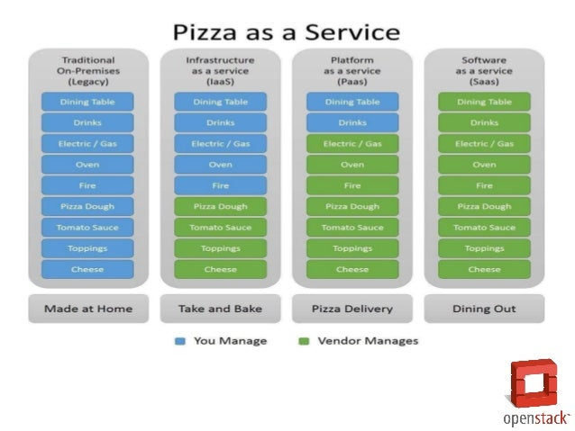 (On-Premise) Storage Servers Networking O/S Middleware Virtualization Data Applications Runtime Managedby vendor Infrastru...