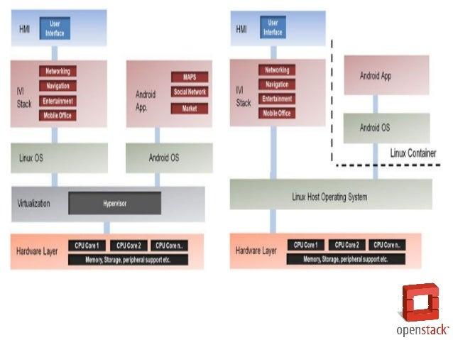 Open stack의 vm개념을 통한 docker의 활용