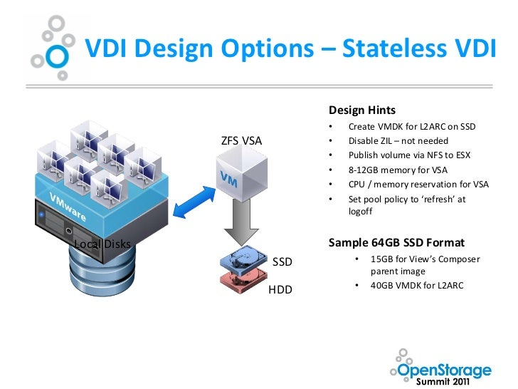 Oss presentation accelerating vdi by daniel beveridge for Zfs pool design