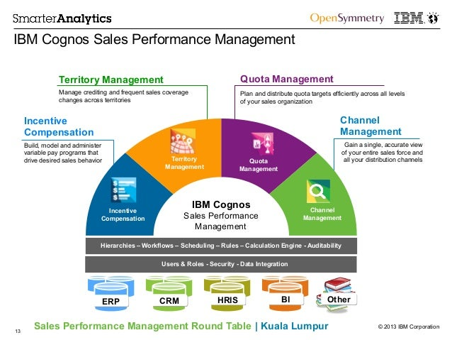 Opensymmetry Ibm Sales Performance Round Table Malaysia Final on Force And Energy