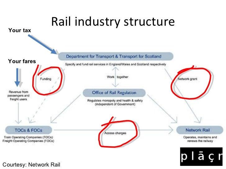 Open tech The Quest for Open Rail Data Slide 3