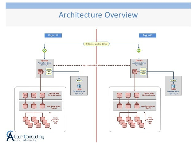 Architecture Overview Region #1 Region #2 DNSName of Azure Load Balancer AsynchronousReplication container container conta...