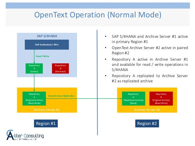 OpenText Operation (Normal Mode) SAP S/4HANA Repository A (Active) Repository B (Dormant) SAP ArchiveLink / KPro Read / Wr...