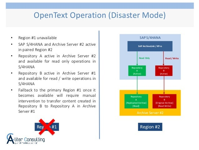 OpenText Operation (Disaster Mode) SAP S/4HANA Repository A (Active) Repository B (Active) SAP ArchiveLink / KPro Read Onl...