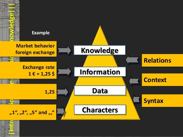 |Introduction|The Pyramid of Knowledge|||           © PROJECT CONSULT Unternehmensberatung Dr. Ulrich Kampffmeyer GmbH 201...