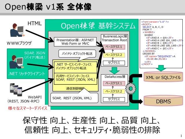 Open棟梁 v1 の対応アプリケーション・アーキテクチャ一覧