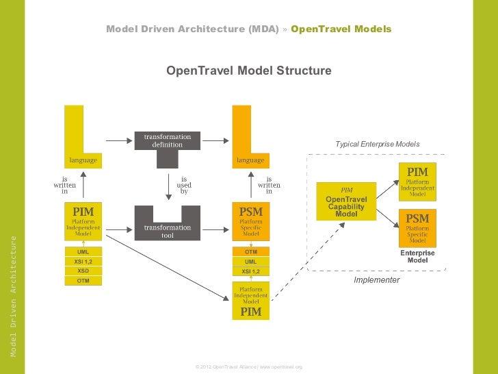 OpenTravel ModelDriven Schema At IATA - Travel alliance