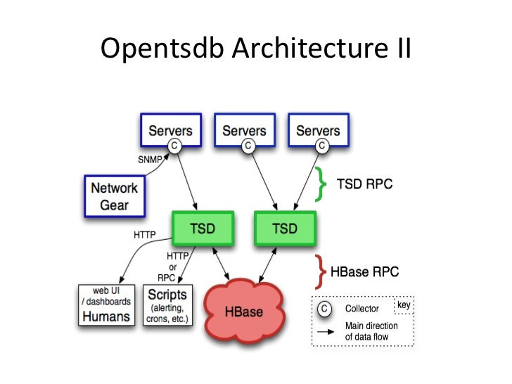 opentsdb architecture ii