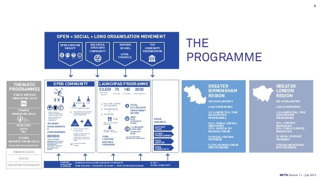 THE PROGRAMME BETAVersion 1.1 - July 2013 LAUNCHPAD PROGRAMMEOPEN COMMUNITYTHEMATIC PROGRAMMES PUBLIC SERVICES INNOVATION ...