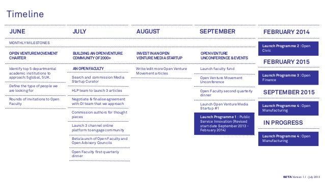 Timeline BUILDINGANOPENVENTURE COMMUNITYOF2000+ OPENVENTUREMOVEMENT CHARTER ANOPENFACULTY INVESTINANOPEN VENTUREMEDIASTART...