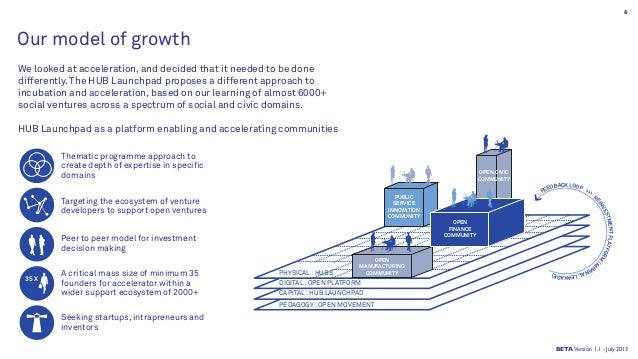 Our model of growth We looked at acceleration, and decided that it needed to be done differently. The HUB Launchpad propos...