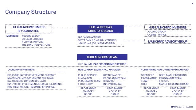 Company Structure MEMBERS HUBLAUNCHPADLIMITED BYGUARANTEE ACCORD GROUP DO LABORATORIES HUB WESTMINSTER THE LONG RUN VENTUR...
