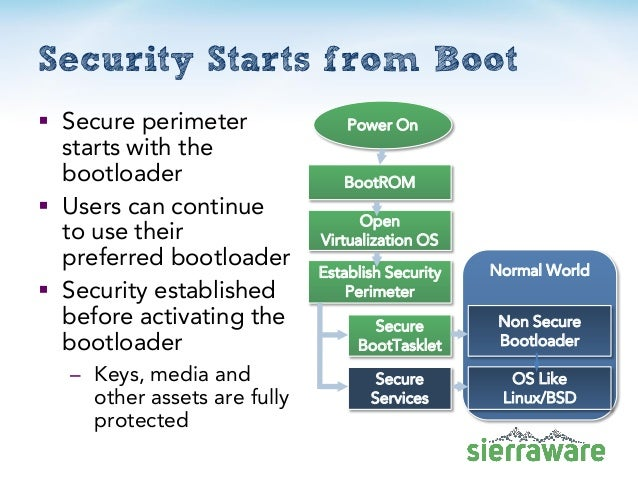 Security Starts from Boot  Secure perimeter starts with the bootloader  Users can continue to use their preferred bootlo...