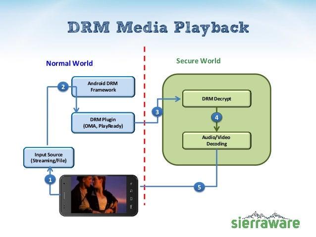 DRM Media Playback Secure WorldNormal World DRM Decrypt Audio/Video Decoding 2 5 Android DRM Framework DRM Plugin (OMA, Pl...
