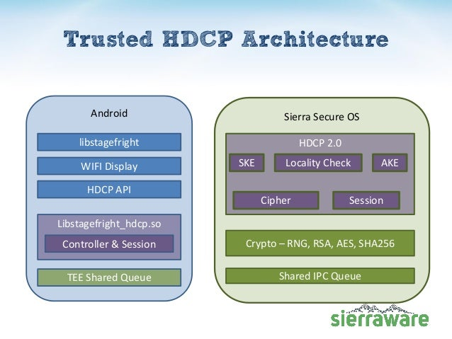 Trusted HDCP Architecture Android libstagefright WIFI Display HDCP API Libstagefright_hdcp.so Controller & Session TEE Sha...