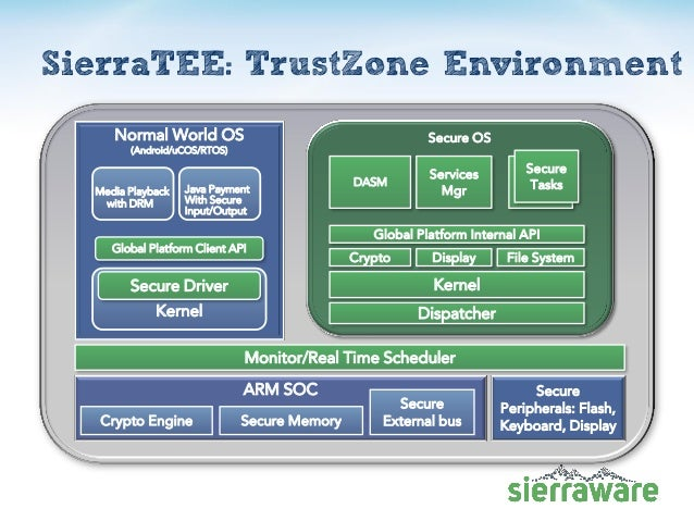 Open Virtualization Project for ARM TrustZone