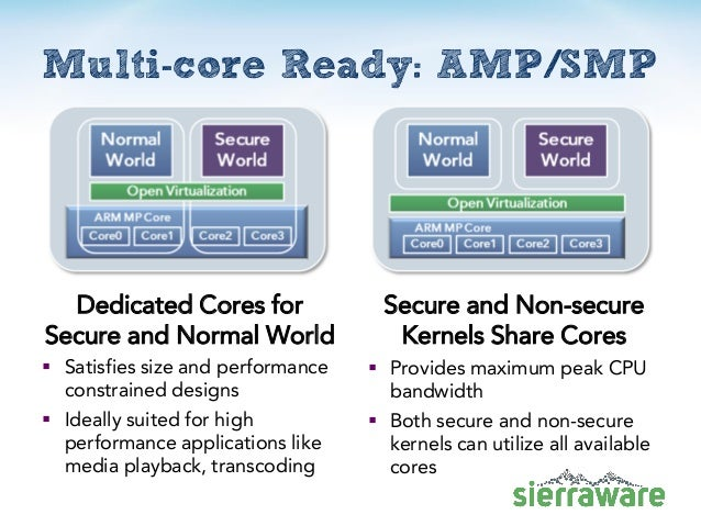 Multi-core Ready: AMP/SMP Dedicated Cores for Secure and Normal World  Satisfies size and performance constrained designs...