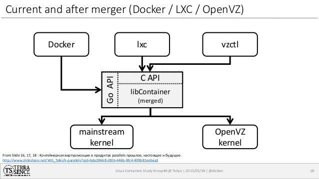 Openvz Vs Lxc Vs Docker
