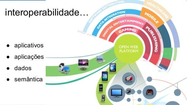 interoperabilidade…  ● aplicativos  ● aplicações  ● dados  ● semântica