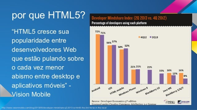 """por que HTML5?  """"HTML5 cresce sua  popularidade entre  desenvolvedores Web  que estão pulando sobre  o cada vez menor  abi..."""