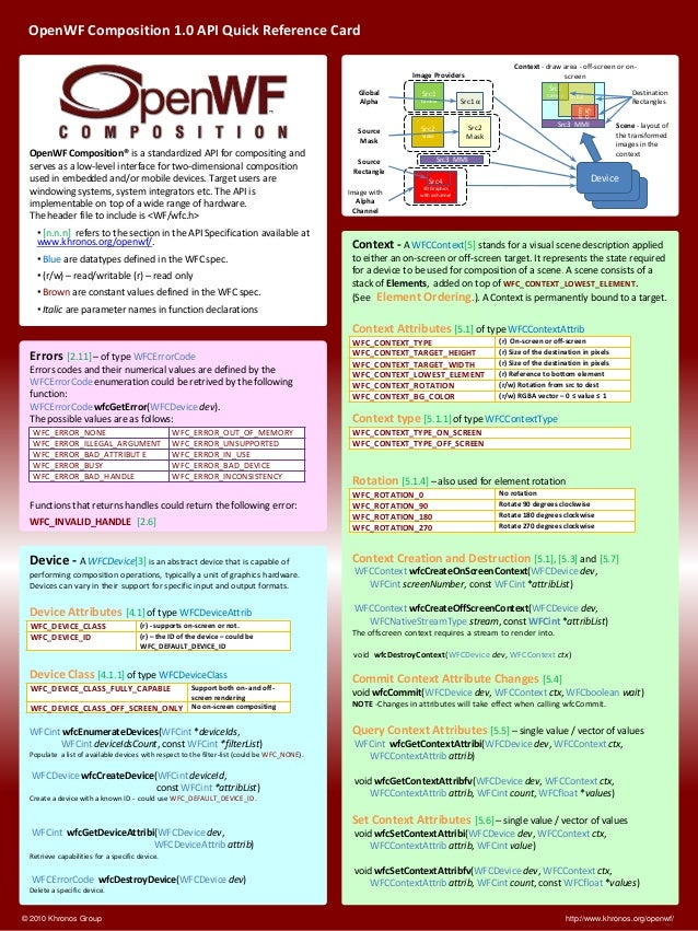 OpenWF Composition 1.0 API Quick Reference Card  http://www.khronos.org/openwf/  © 2010 Khronos Group  Device -A WFCDevice...
