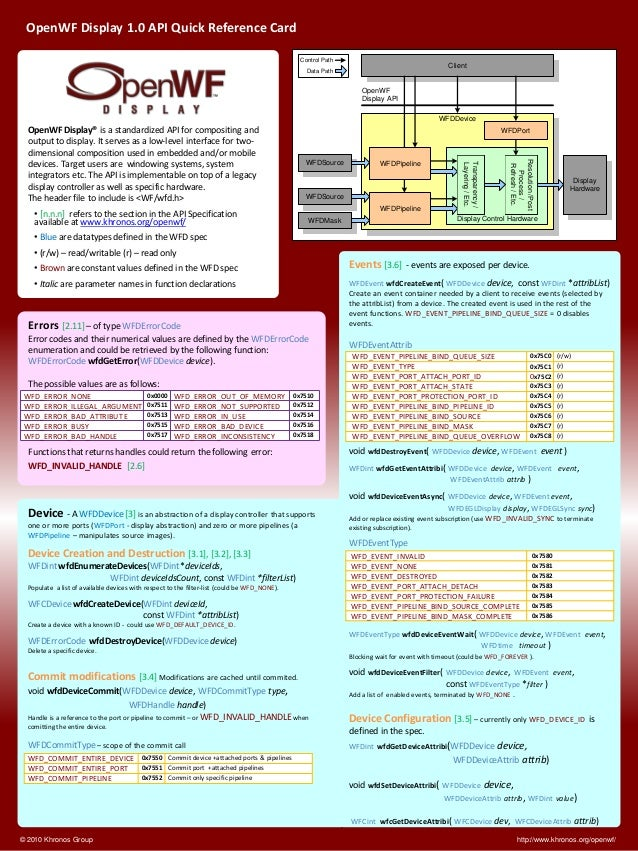 OpenWF Display 1.0 API Quick Reference Card  © 2010 Khronos Group http://www.khronos.org/openwf/  Device - A WFDDevice [3]...