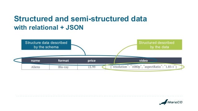 Structured and semi-structured data with relational + JSON Structure data described by the schema Structured described by ...