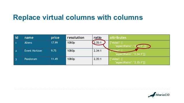 """Replace virtual columns with columns id name price resolution ratio attributes 1 Aliens 17.99 1080p 2.35:1 {""""video"""": { """"as..."""