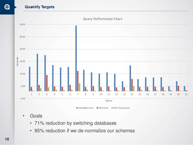 Quantify Targets • Goals • 71% reduction by switching databases • 95% reduction if we de-normalize our schemas 10 -6.00 4....