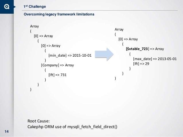 1st Challenge 14 Array ( [0] => Array ( [0] => Array ( [min_date] => 2015-10-01 ) [Company] => Array ( [lft] => 731 ) ) ) ...