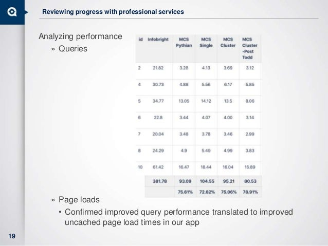 Reviewing progress with professional services Analyzing performance » Queries » Page loads • Confirmed improved query perf...